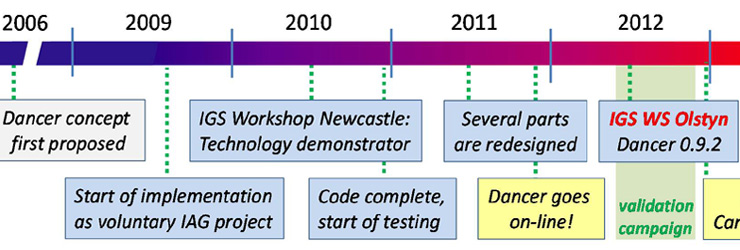 Project history and IAG context